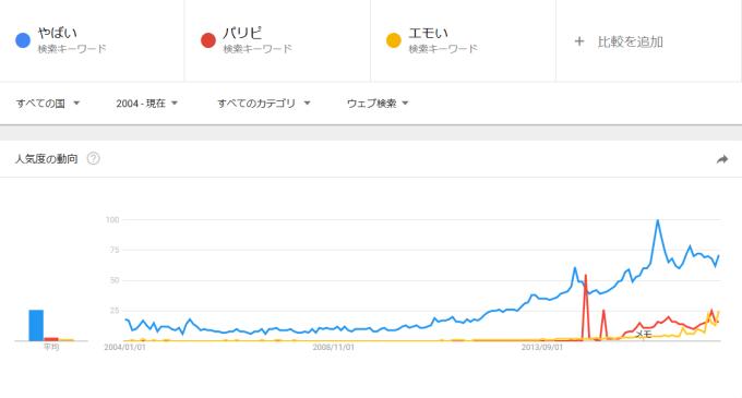 「やばい」の検索数