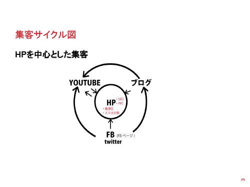 集客サイクル図 3 HPを中心とした集客