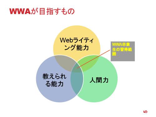 WWAが目指すもの