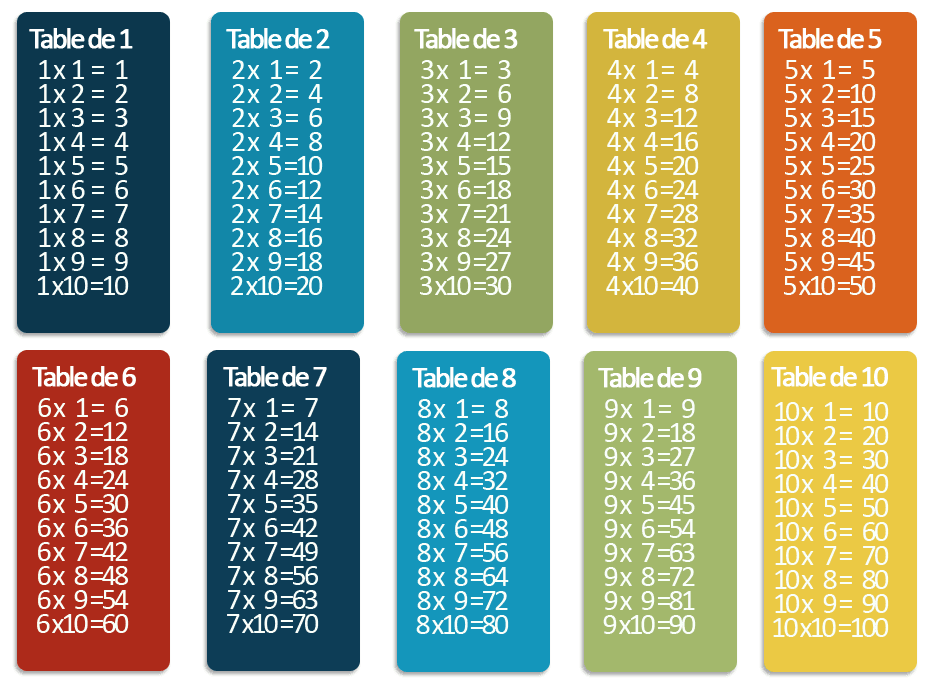 tables de multiplication chantees