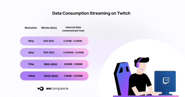 Streaming usage on Twitch