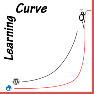 wp_learning_curve