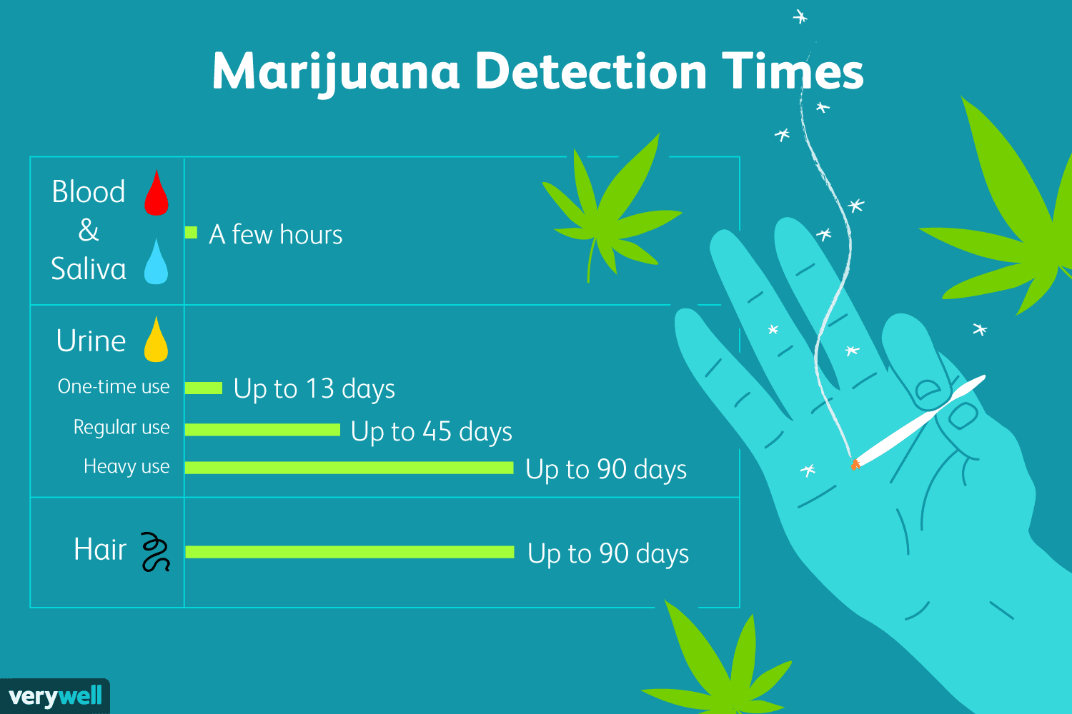 How long does marijuana stay in the body?