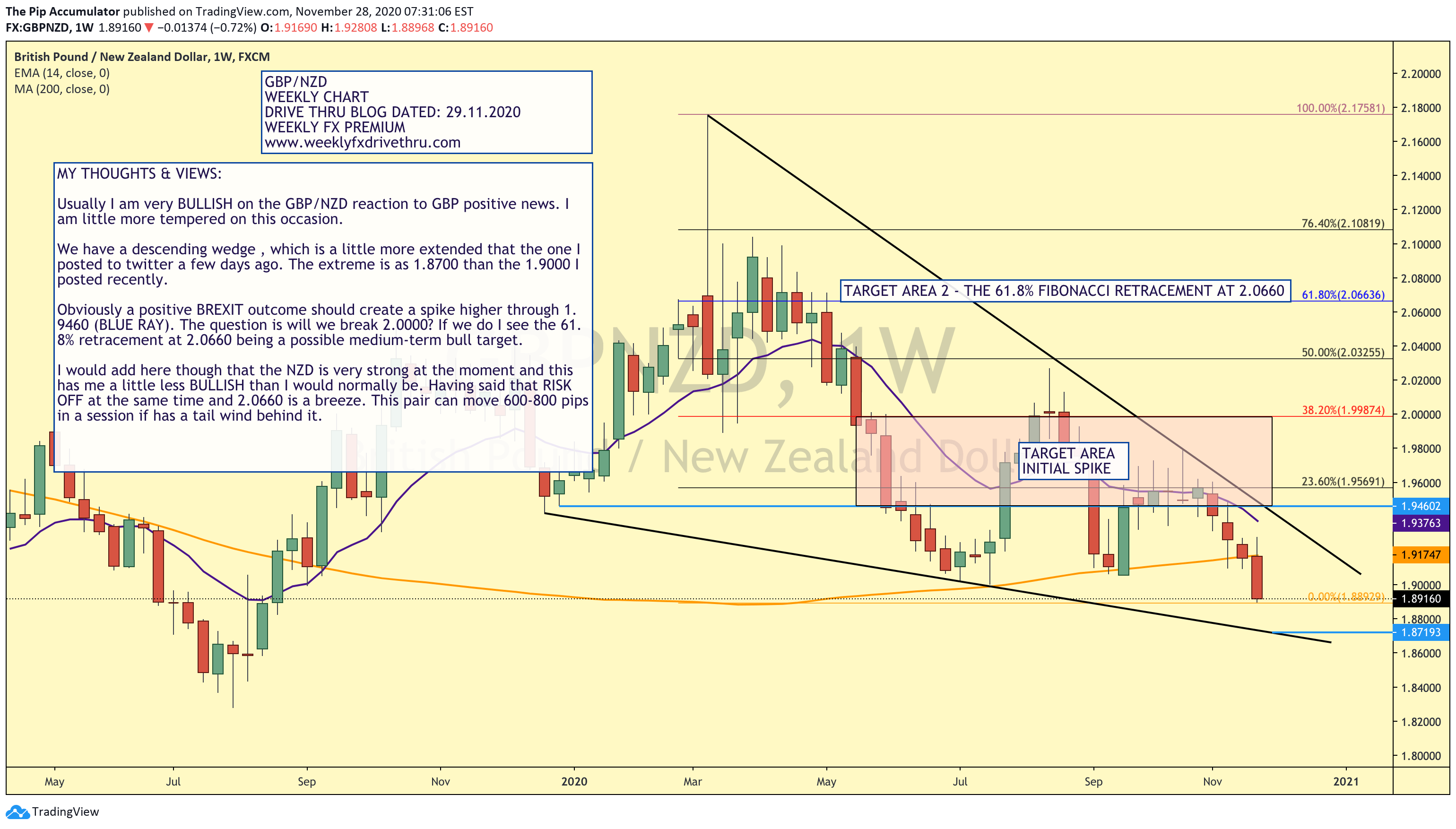 GBPNZD-WEEKLY4BLOG-29112020