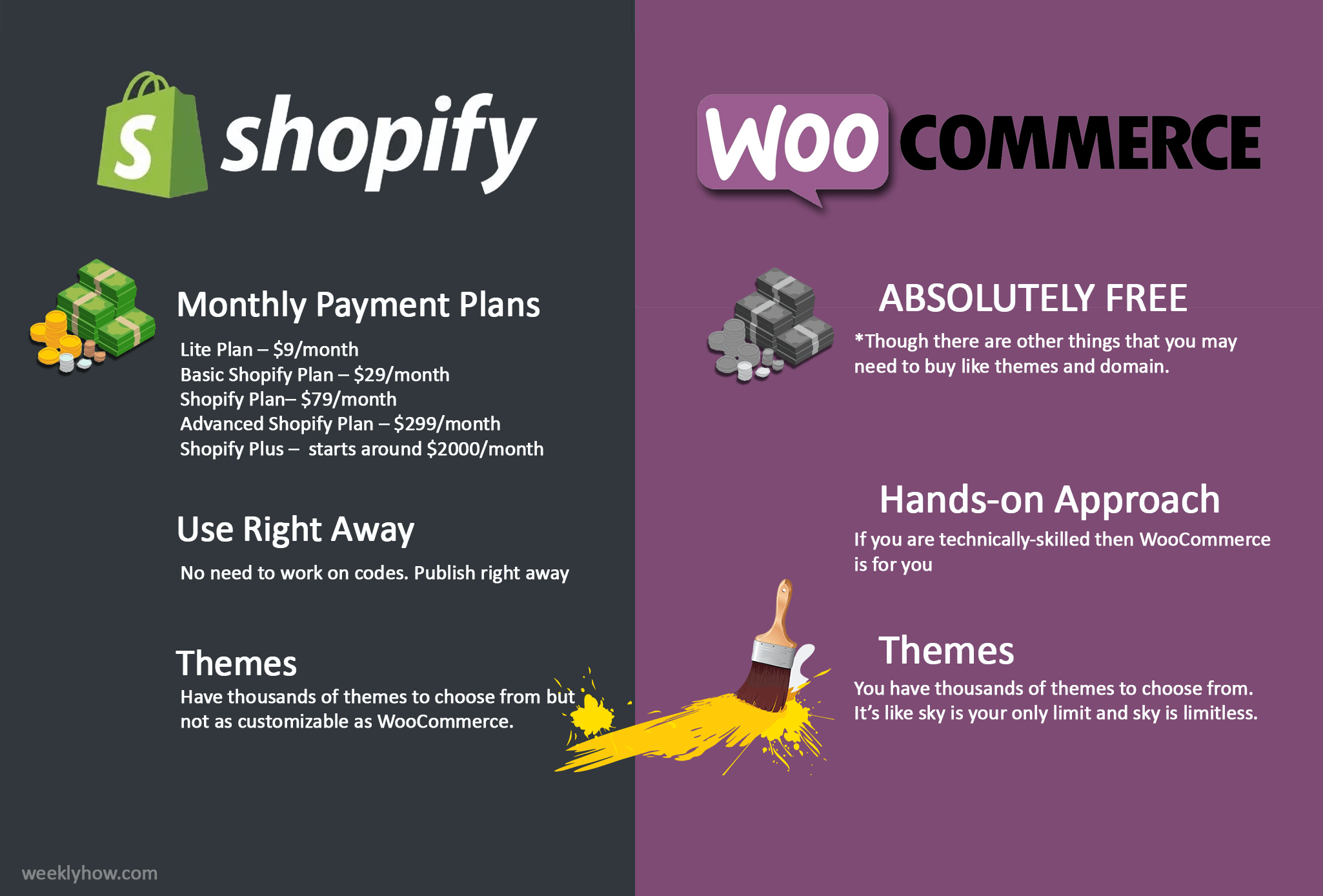 Shopify vs WooCommerce - Which one is the best ecommerce for 2019?