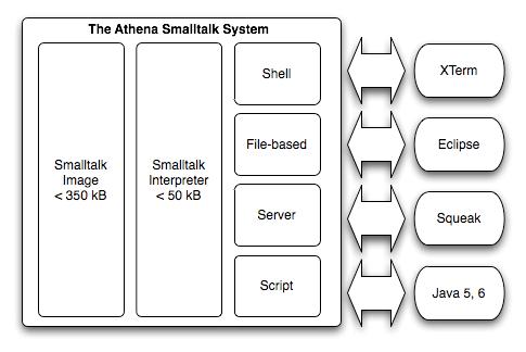 Athena Smalltalk architecture