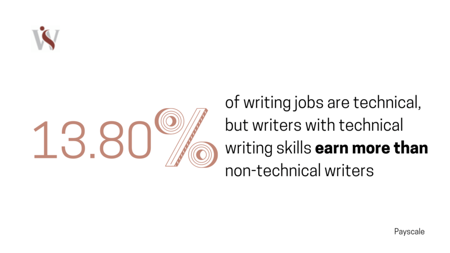 technical writers 2020 stat
