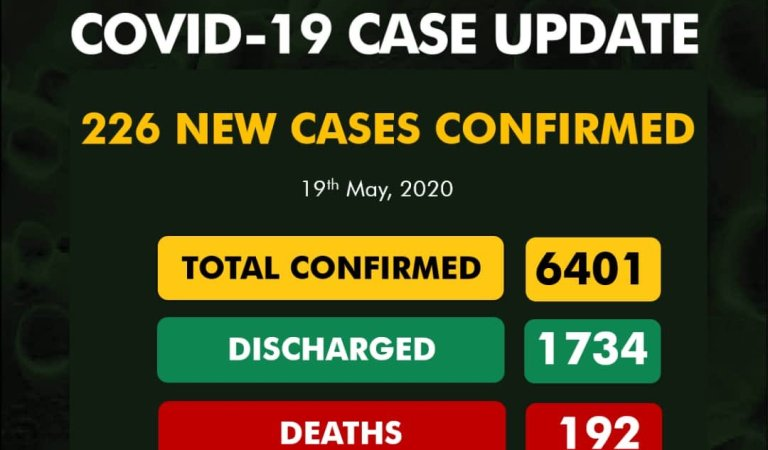 226 New Cases of #COVID19 Confirmed As Total Coronavirus figures Hits 6401