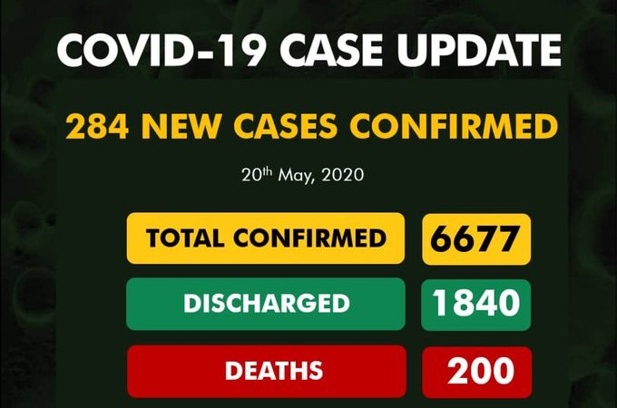 Lagos top the list with 70% as  284 new cases of #COVID19 Confirmed in Nigeria