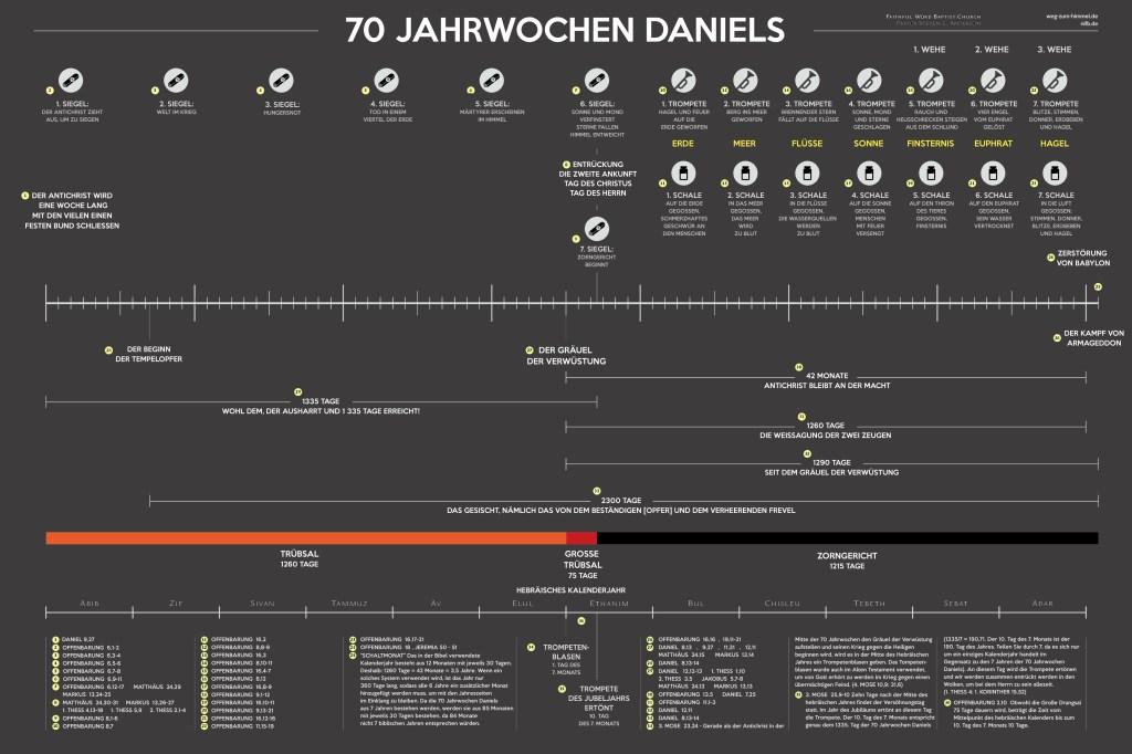 Infografik zu den 70 Jahrwochen Daniels
