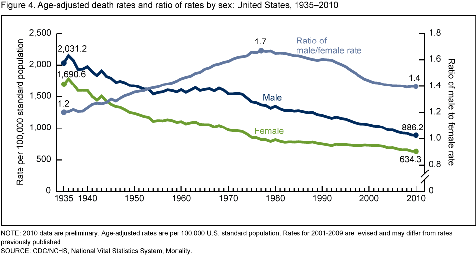 death rates by gender