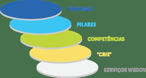 Framework de serviços WeGov