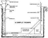 Trompe_compressor_harness-hydro