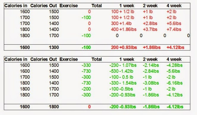 Exercise and Weight Chart