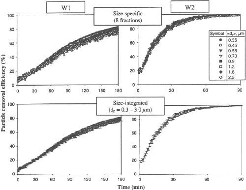 Fig. 2 Efficacité d'élimination des particules (spécifique à la taille et intégrée à la taille) de deux purificateurs d'air ioniques portables (W1 et W2) en fonction de leur temps de fonctionnement en air calme.