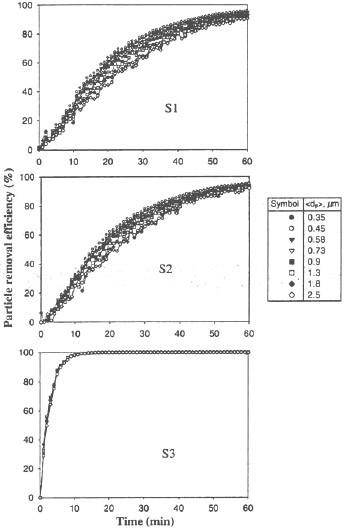 Fig.4 Efficacité d'élimination des particules de trois purificateurs d'air ioniques fixes (S1, S2 et S3) en fonction de leur temps de fonctionnement dans des conditions de mélange d'air (33 CFM)