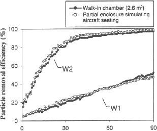 Fig.5 Effet de l'enceinte partielle sur l'efficacité d'élimination des particules (taille intégrée) de deux purificateurs d'air ioniques portables (W1 et W2) en fonction de leur temps de fonctionnement dans des conditions de mélange d'air (33 CFM)