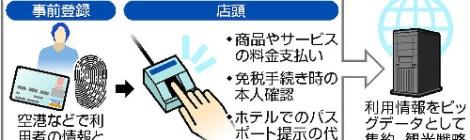 外国人客、指紋認証で日本観光…政府実証実験へ