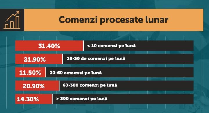 2 - Infografic-Comenzi_procesate_lunar