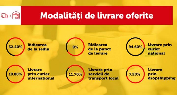 5 - Infografic-Modalitati_de_livrare_oferite