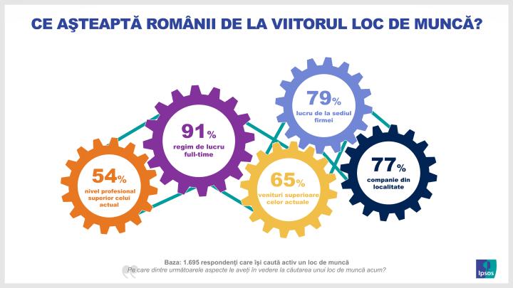 Ipsos infografic_Ce așteaptă românii de la viitorul loc de muncă
