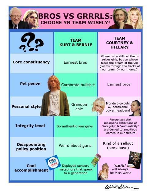 Bernie Bros vs Hillary Grrrls Team Kurt and Bernie Team Courtney and Hillary NH Primary