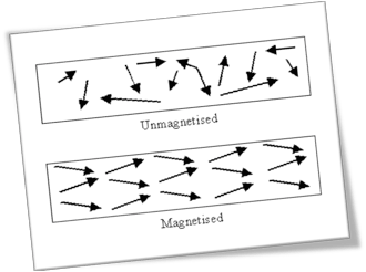 Diagram showing the alignment of atoms in unmagnetised metals (using arrows pointing in numerous directions) beside a diagram showing the alignment of atoms in magnetised metal (using arrows all pointing in the same direction).