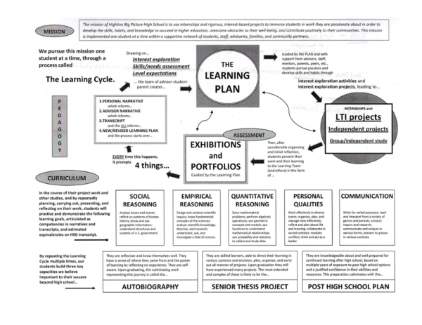 The Learning Cycle at Highline Big Picture High School ...
