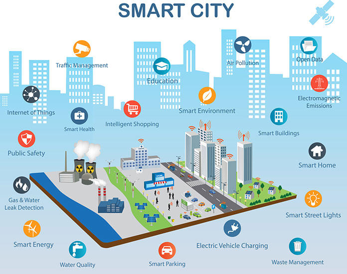 developing Smart Cities