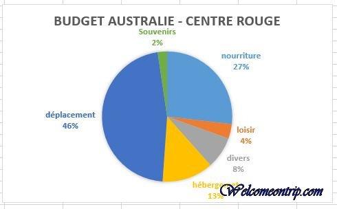 budget oz 3
