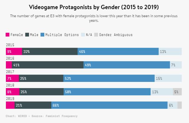Grafik von Feminist Frequency / Veröffentlicht bei WIRED