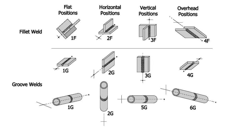 What are the 5 MIG Welding Positions – A Definitive Guide