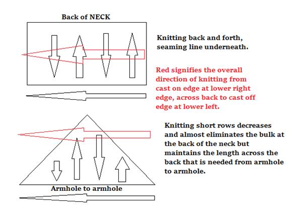 illustration to explain short rows
