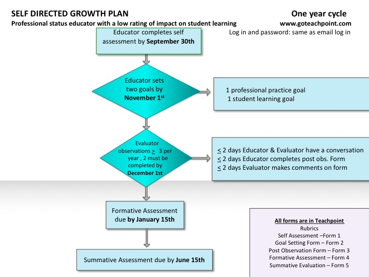 Self Directed Growth Plan | WPS Faculty