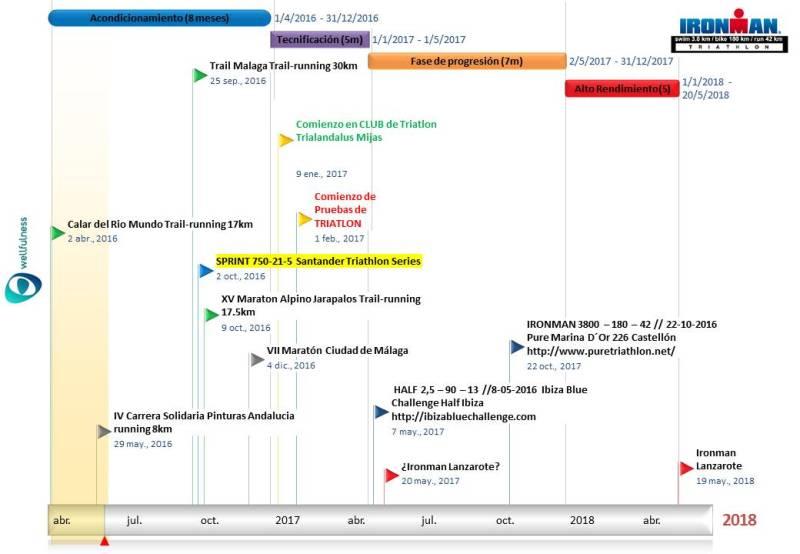 Timeline201617