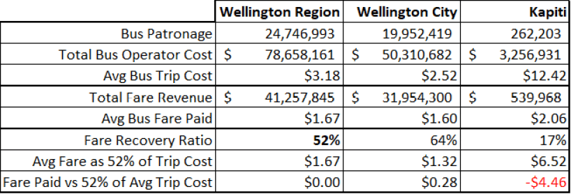 Calculation showing how Wellington Fares are funding Kapiti Fares