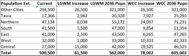 Comparison of LGWM and WCC Population Growth Predictions