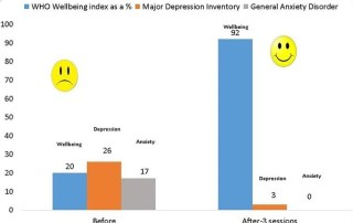 Change in Anxiety, Depression and Wellbeing scores