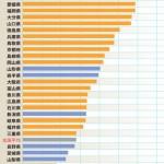 【調査】嫁が欲しくば九州へ!女性人口比率が高い都道府県ランキング