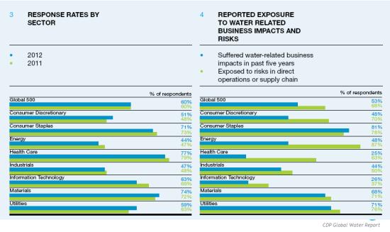 CDP Global Water Report