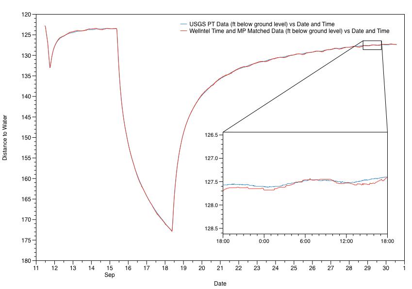 Wellntel vs USGS Pressure Transducer