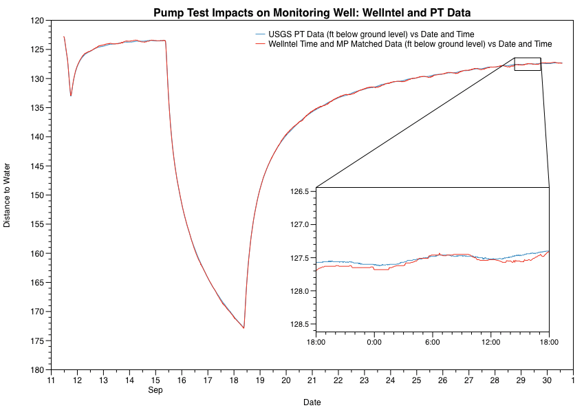 Pump Test Impacts on Monitoring Well: Wellntel and PT Data