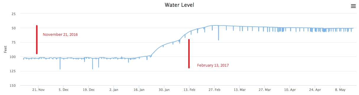 Water levels measured by Wellntel System in California well, 2016/2017