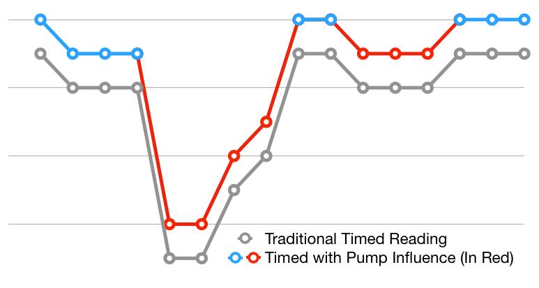 Wellntel Pump Influence Sample