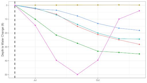 Wellntel Groundwater Change Chart