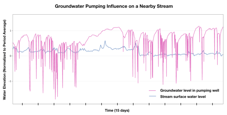 Groundwater Pumping Influence in a Nearby Stream