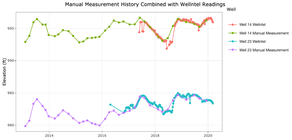 Manual Measurements Vs Wellntel on Hydrograph