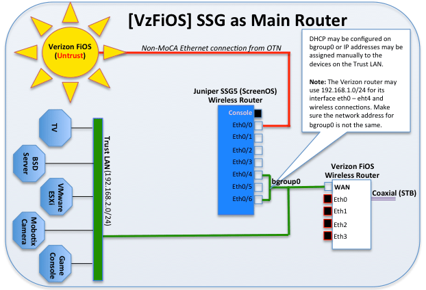 [Verizon FiOS] Using Juniper's SSG 5 As The Main Router   WellRounded