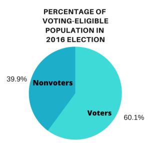 Vote eligible population