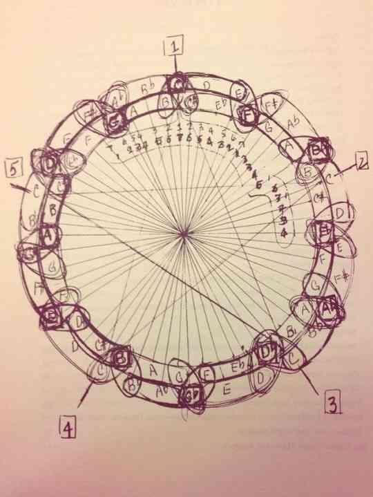 'Coltrane Circle'